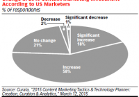 12 Studie eMarketer Content Marketing Snap 1