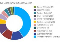 00 Content Marketing Tool Analyse