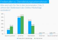 01 Bedeutung Online-Marketing in Zukunft 00