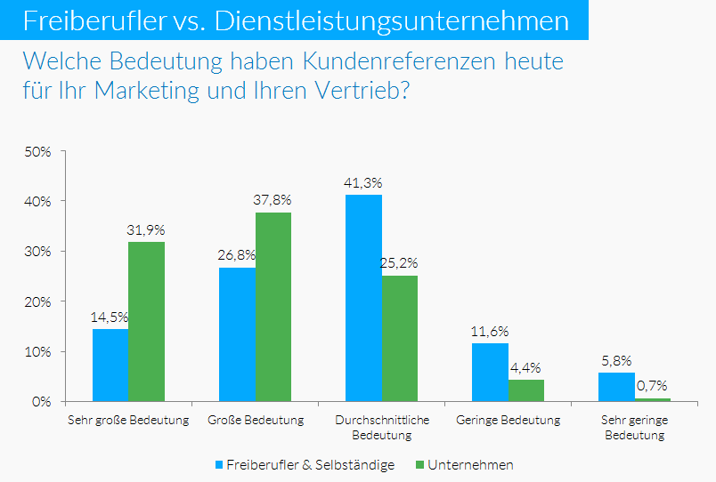 02 Bedeutung Kundenreferenzen für Marketing und Vertrieb 00