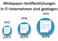 38 Whitepaper-Veröffentlichungen IT-Unternehmen 01