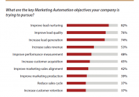 51 Marketing Automation Ziele 00