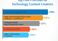 66 B2B Technology Content Marketing - Prioritäten 02