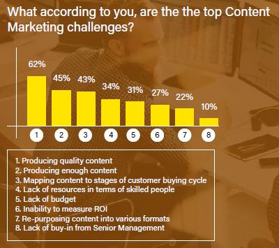 74 Content Marketing Qualität ist größte Herausforderung 02