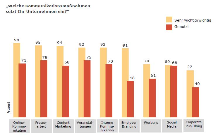 75 Content Marketing _ Kommunikationsmaßnahmen _ Wichtigkeit und Nutzung 00