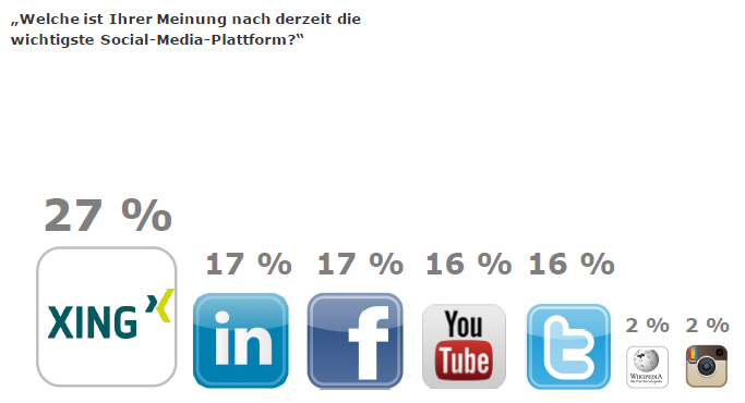 75 Content Marketing _ Wichtigste Social Media Plattform 03