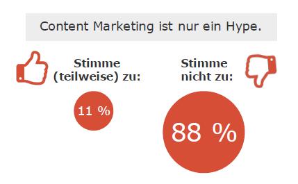 75 Content Marketing ist mehr als nur Hype 02