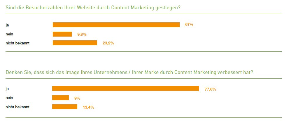 81 Content Marketing in Deutschland_Erfolge durch Content Marketing 01