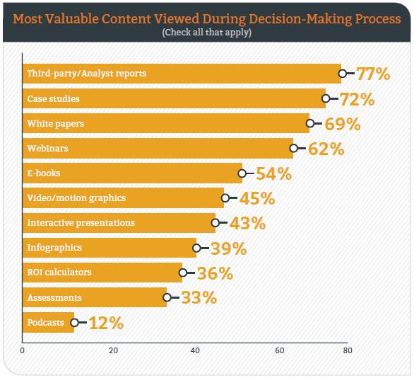 82a Content Marketing_Nützlichster Content Entscheidungsprozess_Referenzmarketing_Case Studies 02