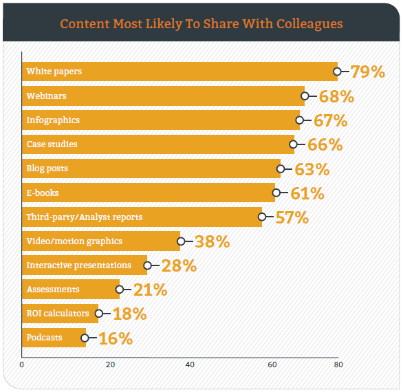 82b Content Marketing_B2B-Kunden_Content Sharing_Case Studies