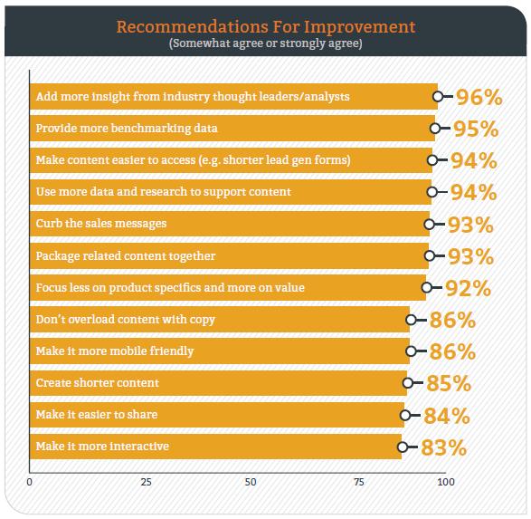 82b Content Marketing_B2B-Kunden_Empfehlungen für Verbesserungen 03