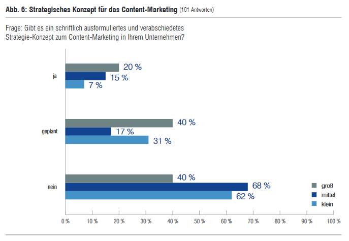 89 Strategisches Konzept für das Content-Marketing 01