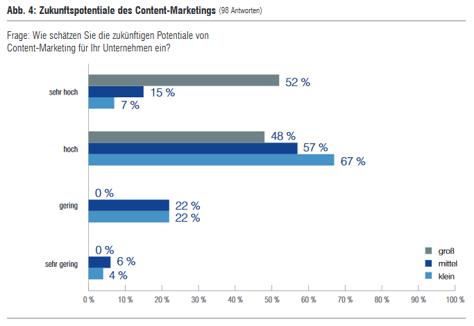 89 Zukunftspotentiale des Content-Marketings 00