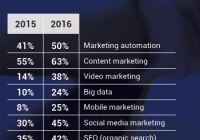 92 Content Marketing und Marketing Automation haben Auswirkungen auf B2B Business 02