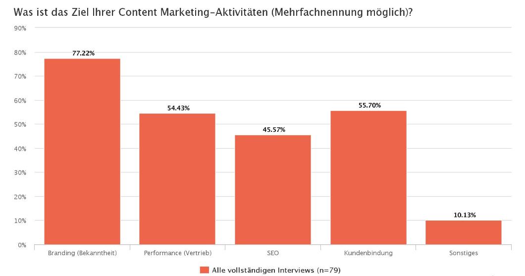 Ziel Content Marketing Aktivitäten