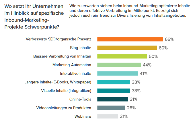 schwerpunkte-im-inbound-marketing