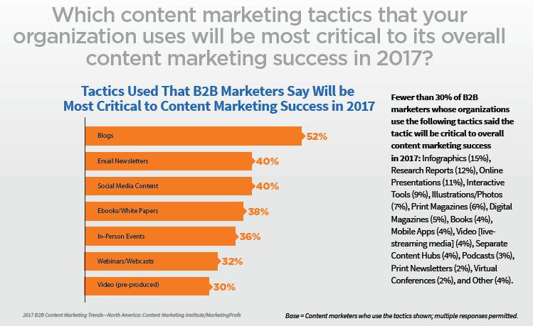 109-content-marketing-taktiken-die-2017-am-entscheidensten-fuer-den-erfolg-werden-03