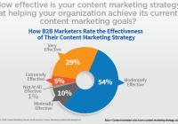 109-effektivitaet-der-content-marketing-strategie-fuer-das-erreichen-der-ziele-02