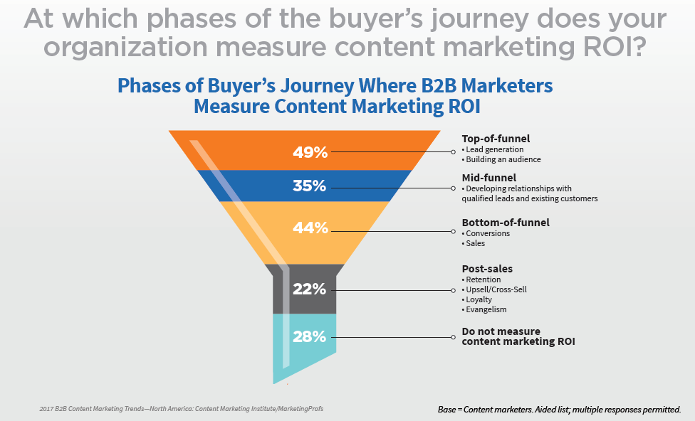 109-studie-b2b-content-marketing-2017-content-marketing-im-customer-journey-04