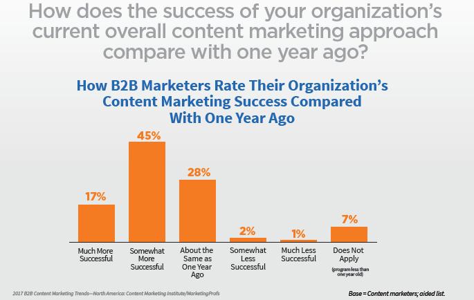109-studie-b2b-content-marketing-2017-erfolg-content-marketing-im-vergleich-zu-2016-00
