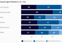 117-online-marketing-fuer-kmu-optimierungsbedarf-bei-seo-bewertung-der-eigenen-webseite-00