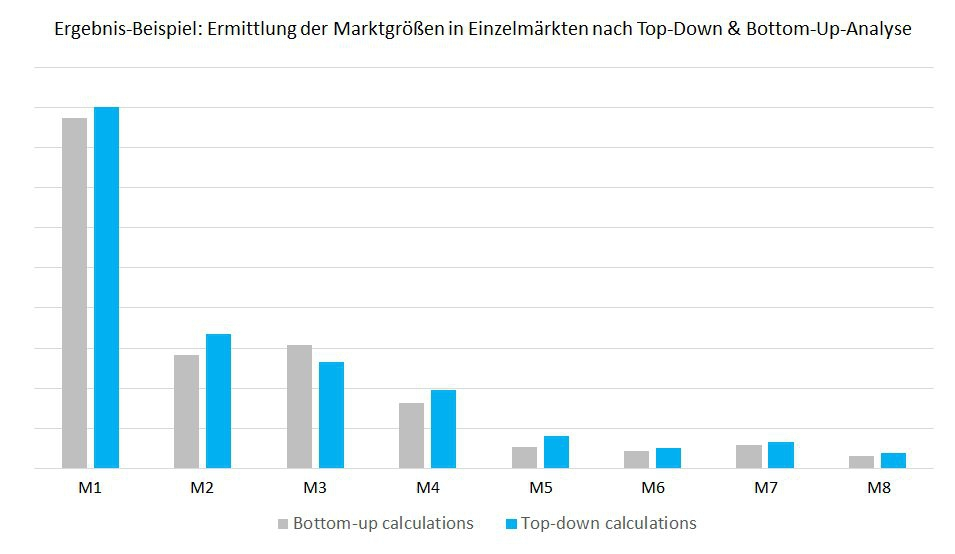 Ergebnisse der Top-Down und Bottom-Up-Analyse