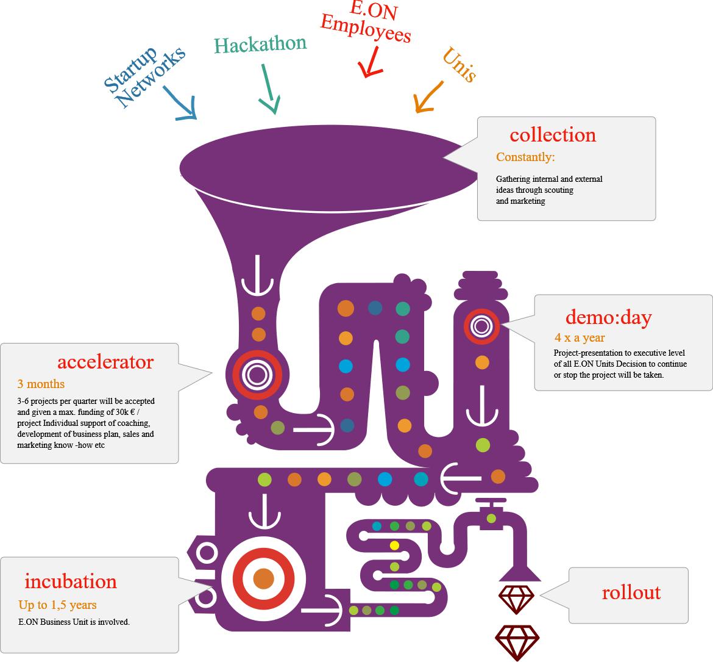 :agile Startup-Accelerator-Prozess (Quelle :agile)