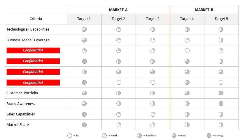 Vergleich potenzieller Akquisitionstargets nach Kriterien