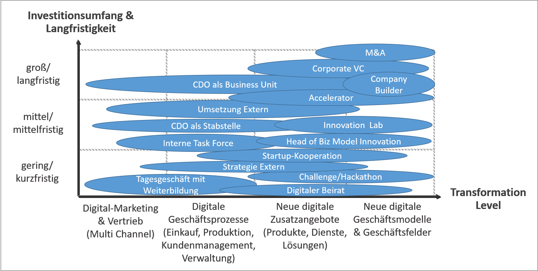 Organisationsformen für die Digitale Transformation (© 1stMOVER 2018)