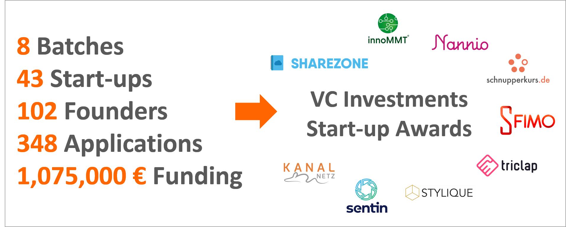 Ergebnisse nach 2,5 Jahren Startup-Accelerator-Programm