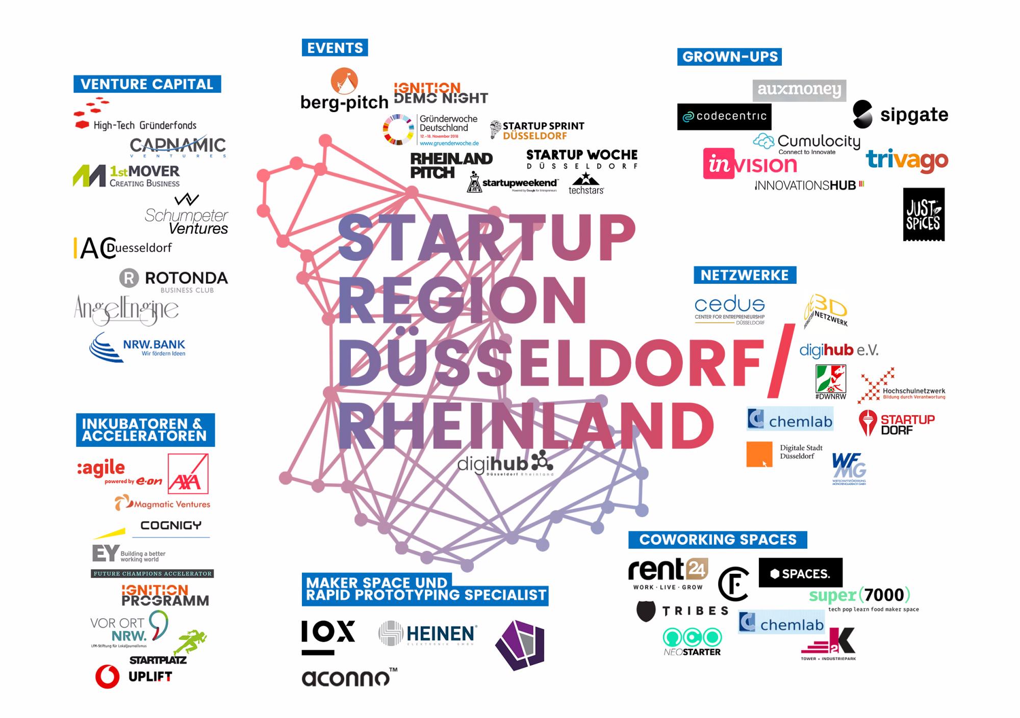 Der digihub im Startup-Ökosystem Düsseldorf/Rheinland (Quelle: digihub)