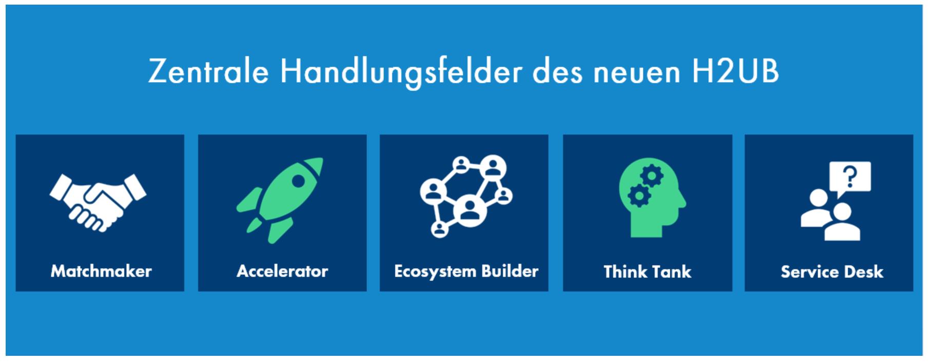 Zentrale Handlungsfelder des neuen Wasserstoff-Startup-Hub H2UB